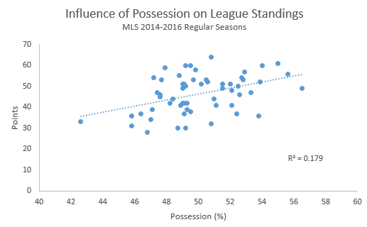 MLS Possession influence