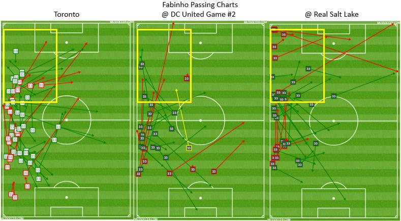 Fabinho Passing Chart Combined