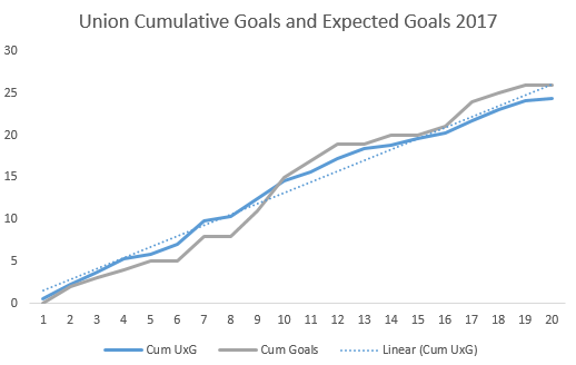 Union Cum Goals